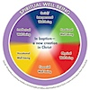 ELCA Wholeness Wheel